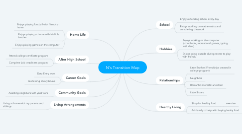 Mind Map: N's Transition Map