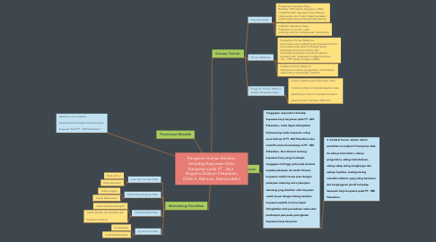 Mind Map: Pengaruh Human Relation terhadap Kepuasan Kerja Karyawan pada PT. Jalur  Nugraha Ekakurir Pekanbaru (Oleh A. Rahman, Kasmiruddin)