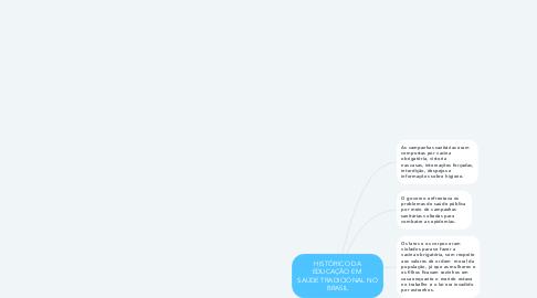 Mind Map: HISTÓRICO DA EDUCAÇÃO EM  SAÚDE TRADICIONAL NO BRASIL