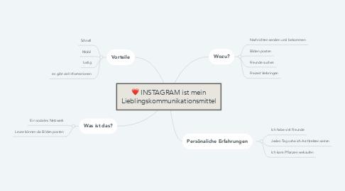 Mind Map: INSTAGRAM ist mein Lieblingskommunikationsmittel