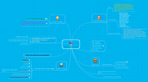 Mind Map: Creating a Virtual Library