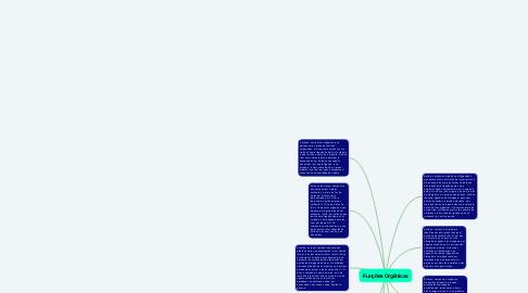 Mind Map: Funções Orgânicas