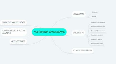Mind Map: PEDAGOGIA EMERGENTE