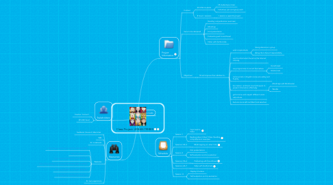 Mind Map: Class Project: URBAN TRIBES