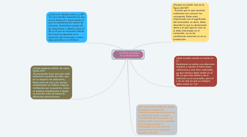 Mind Map: LA TEORÍA POLIFÓNICA DE LA ENUNCIACIÓN