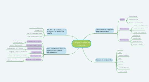 Mind Map: Compra y venta de anuncios