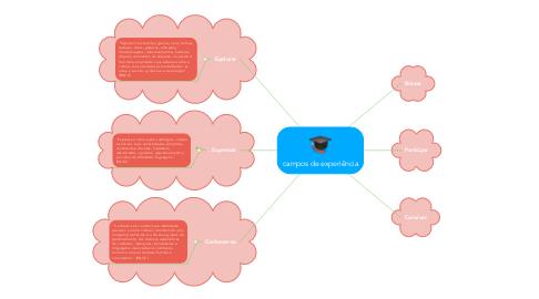 Mind Map: campos de experiência