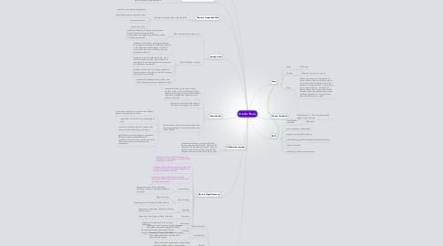 Mind Map: Decide Phase