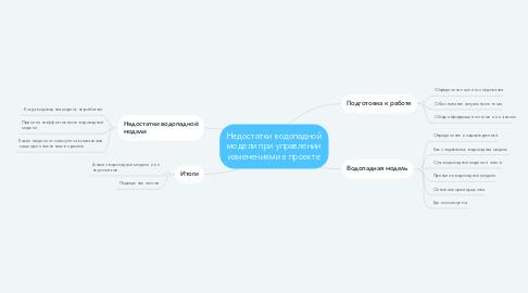 Mind Map: Недостатки водопадной модели при управлении изменениями в проекте