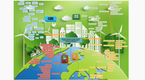 Mind Map: Climate Change & Public Health - Food Systems, Biodiversity & Ocean Acidification