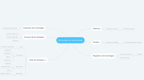 Mind Map: Estrategias de aprendizaje.
