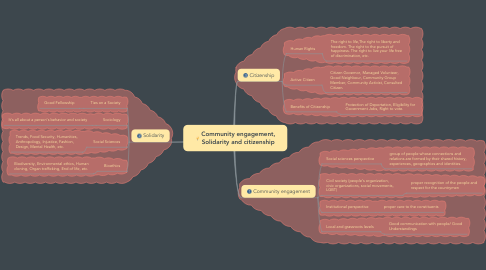Mind Map: Community engagement, Solidarity and citizenship