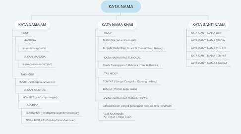 Mind Map: KATA NAMA
