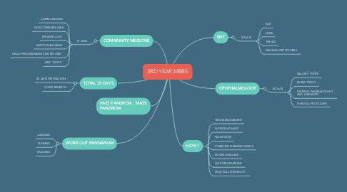 Mind Map: 3RD YEAR MBBS