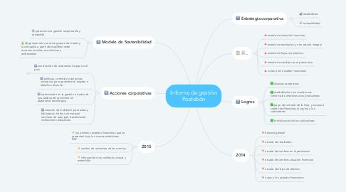 Mind Map: Informe de gestión Postobón