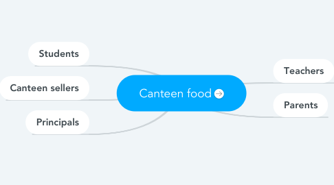 Mind Map: Canteen food
