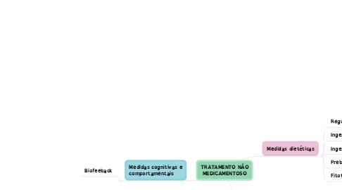 Mind Map: TRATAMENTO NÃO MEDICAMENTOSO
