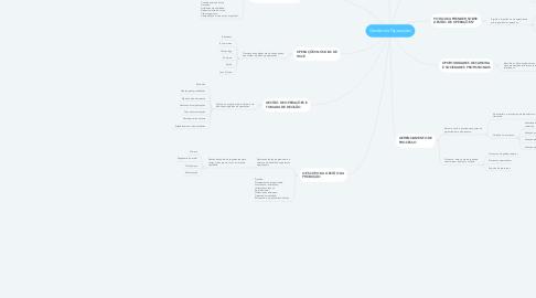 Mind Map: Gestão de Operações