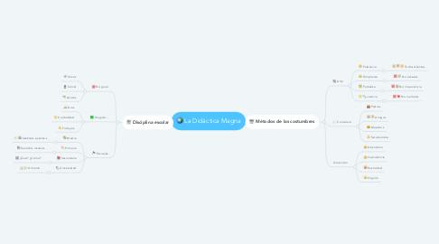 Mind Map: La Didáctica Magna