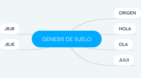 Mind Map: GENESIS DE SUELO