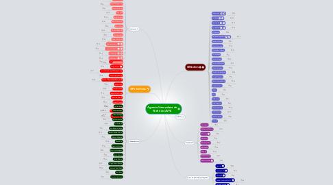 Mind Map: Agencia Venezolana de Noticias (AVN)