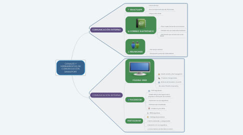 Mind Map: CANALES Y HERRAMIENTAS DE COMUNICACIÓN DIMASPORT