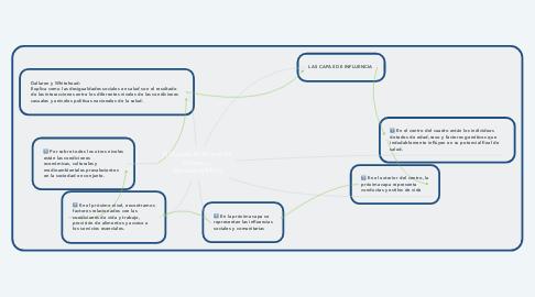 Mind Map: El Modelo Multinivel de Dallaren y Whiteheajljllllllllld