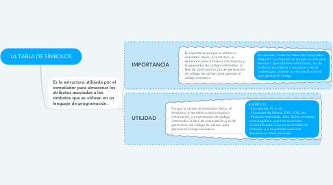 Mind Map: LA TABLA DE SÍMBOLOS