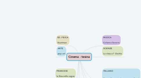 Mind Map: Cinema - tesina