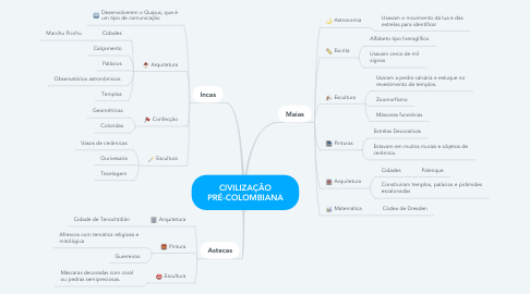 Mind Map: CIVILIZAÇÃO PRÉ-COLOMBIANA