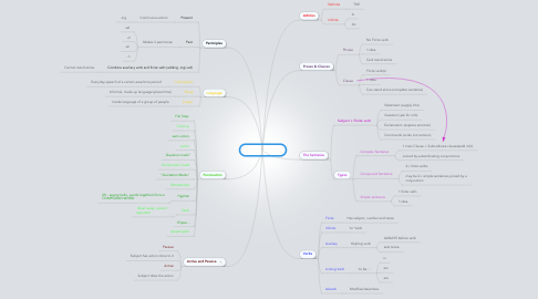 Mind Map: English Paper 1