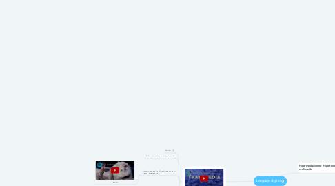 Mind Map: Lenguaje digital