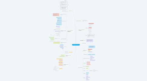Mind Map: INTERVENCIÓN EN CRISIS