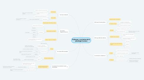 Mind Map: Enfoques y corrientes de la psicología humana
