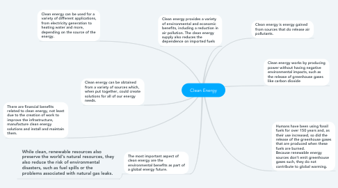 Mind Map: Clean Energy