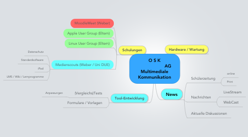Mind Map: O S K                     AG Multimediale Kommunikation