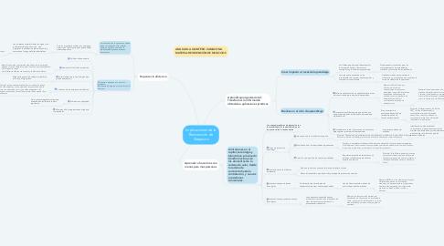 Mind Map: Implicaciones de la Reinvención de Negocios