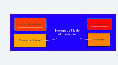 Mind Map: Entrega de Kit de Alimentação