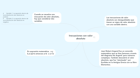 Mind Map: Inecuaciones con valor absoluto