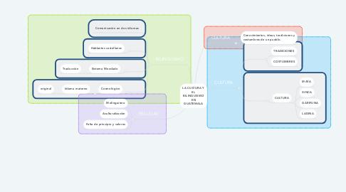 Mind Map: LA CULTURA Y EL BILINGUISMO EN GUATEMALA