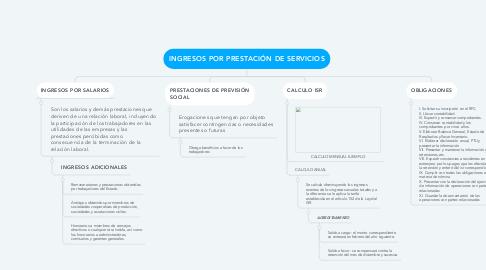 Mind Map: INGRESOS POR PRESTACIÓN DE SERVICIOS