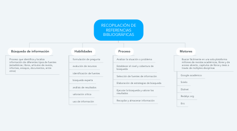 Mind Map: RECOPILACIÓN DE REFERENCIAS BIBLIOGRÁFICAS
