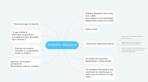 Mind Map: FILOSOFIA HEGELIANA