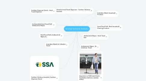 Mind Map: Sanitiser Solutions Australia