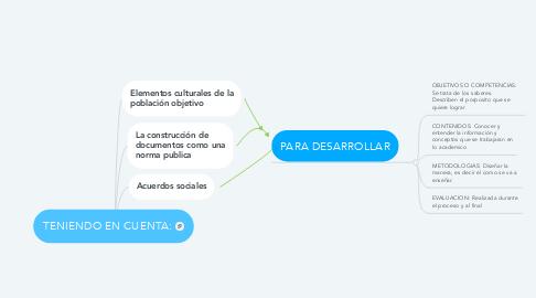 Mind Map: TENIENDO EN CUENTA: