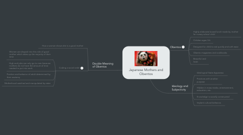 Mind Map: Japanese Mothers and Obentos