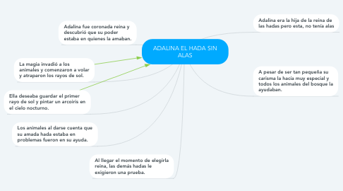 Mind Map: ADALINA EL HADA SIN ALAS