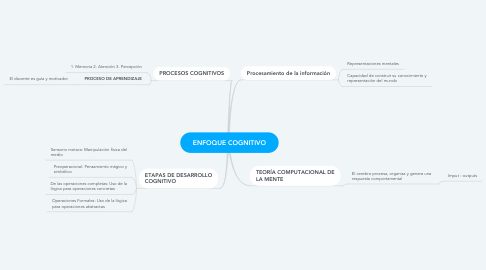 Mind Map: ENFOQUE COGNITIVO