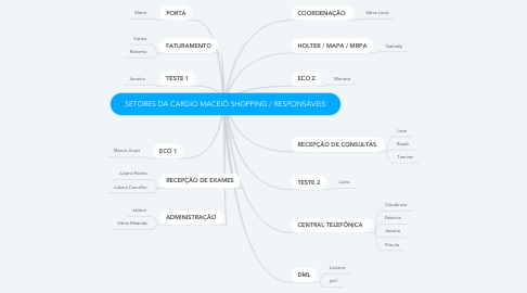 Mind Map: SETORES DA CARDIO MACEIÓ SHOPPING / RESPONSÁVEIS