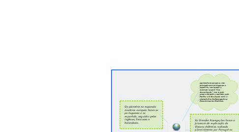 Mind Map: Grandes Navegações